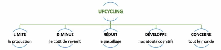 avantages upcycling blog hydrop